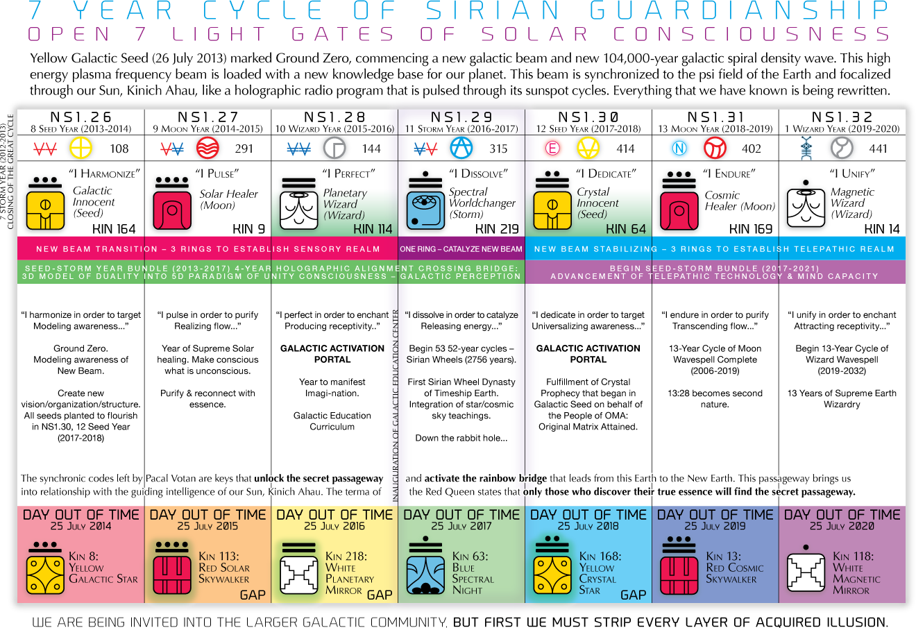 7-Year Cycle of Sirian Guardianship