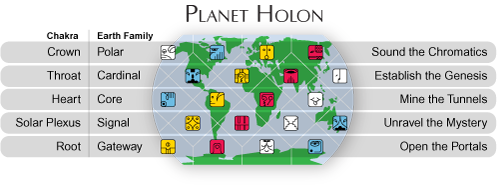 [Diagram showing location of Earth Families on the planet holon]